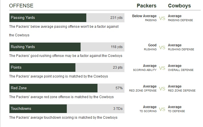green-bay-packers-vs-dallas-cowboys-against-dallas