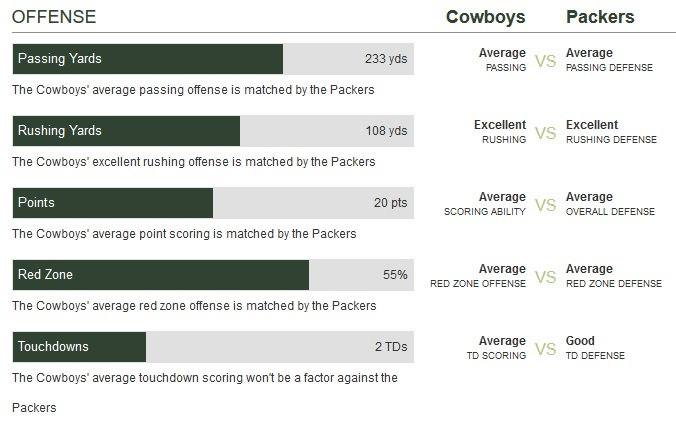 green-bay-packers-vs-dallas-cowboys-against-green-bay